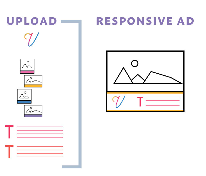 Assets for a Google Responsive Ad