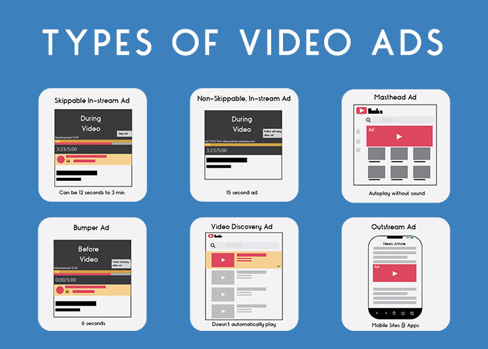 Different types of Video Ads