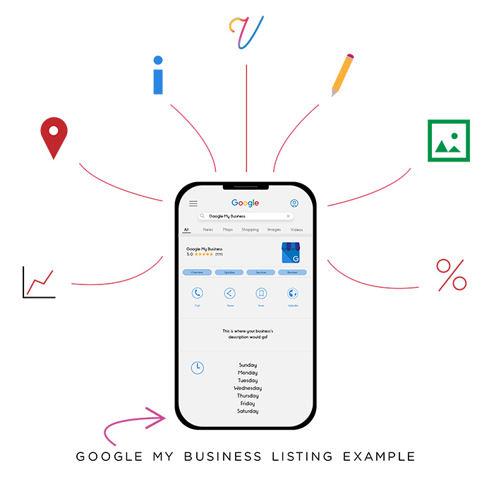 Google my business mobile profile